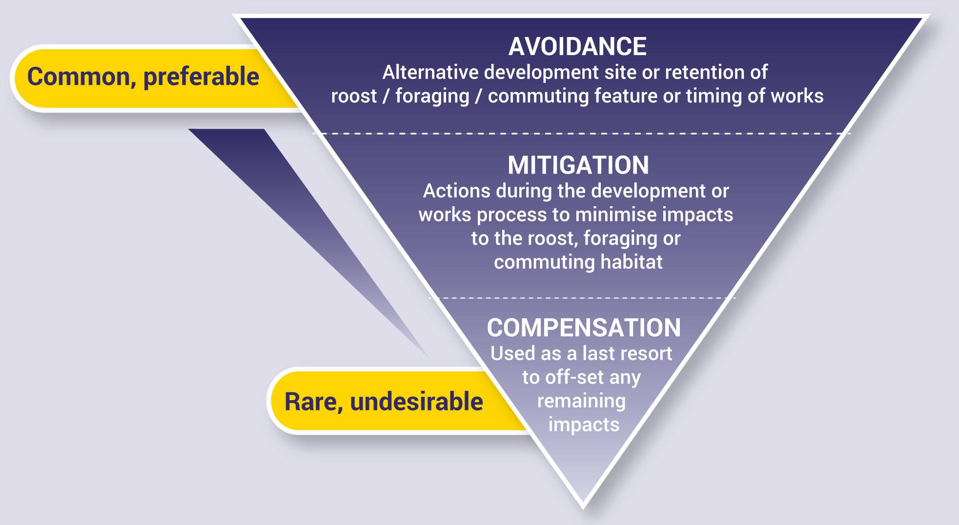Avoidance, Mitigation & Compensation
